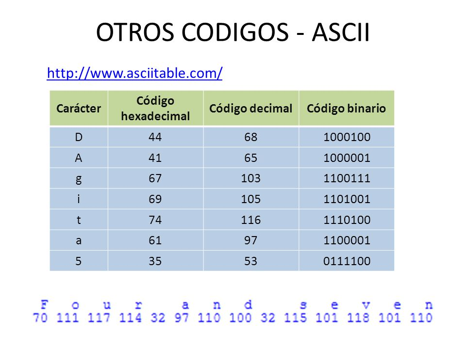 OTROS CODIGOS - ASCII Carácter Código hexadecimal Código decimalCódigo binario D44681000100 A41651000001 g671031100111 i691051101001 t741161110100 a61
