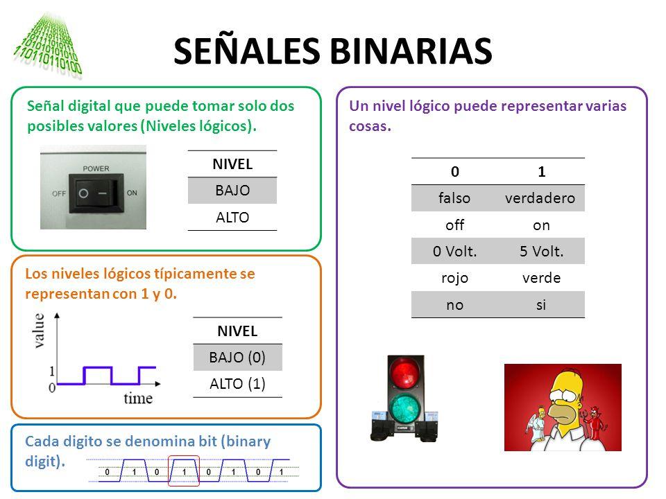 SEÑALES BINARIAS Señal digital que puede tomar solo dos posibles valores (Niveles lógicos). Los niveles lógicos típicamente se representan con 1 y 0.