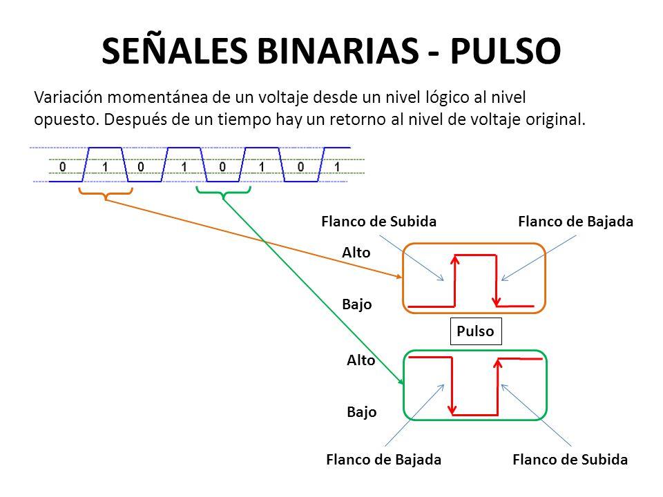 SEÑALES BINARIAS - PULSO Variación momentánea de un voltaje desde un nivel lógico al nivel opuesto. Después de un tiempo hay un retorno al nivel de vo