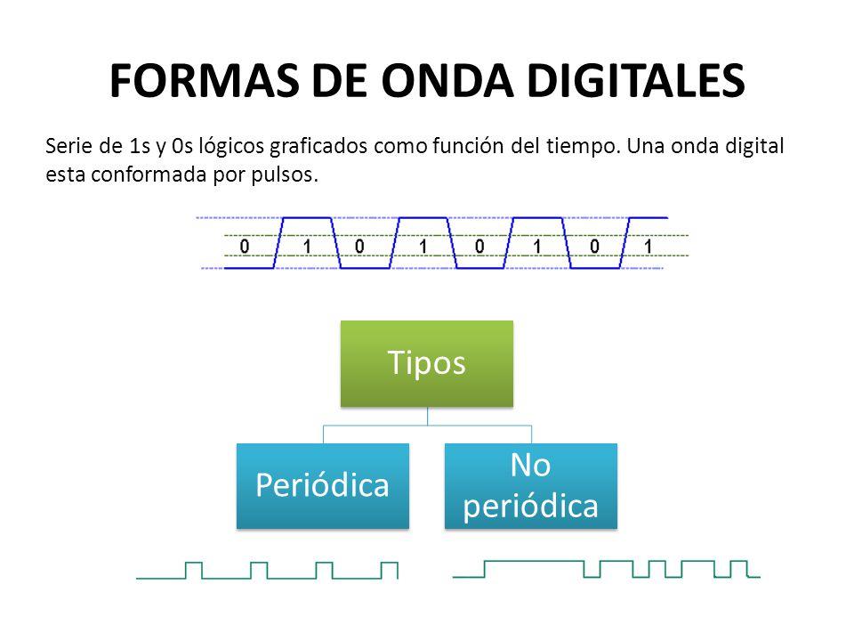 FORMAS DE ONDA DIGITALES Serie de 1s y 0s lógicos graficados como función del tiempo. Una onda digital esta conformada por pulsos. Tipos Periódica No