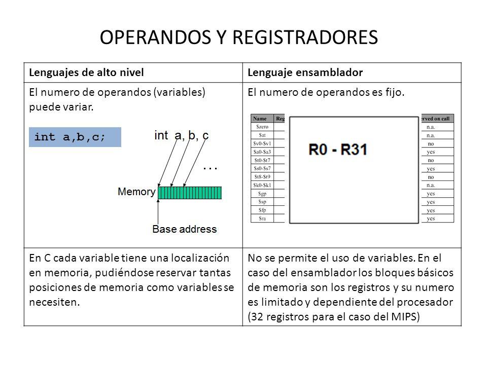 OPERANDOS Y REGISTRADORES Lenguajes de alto nivelLenguaje ensamblador El numero de operandos (variables) puede variar. El numero de operandos es fijo.