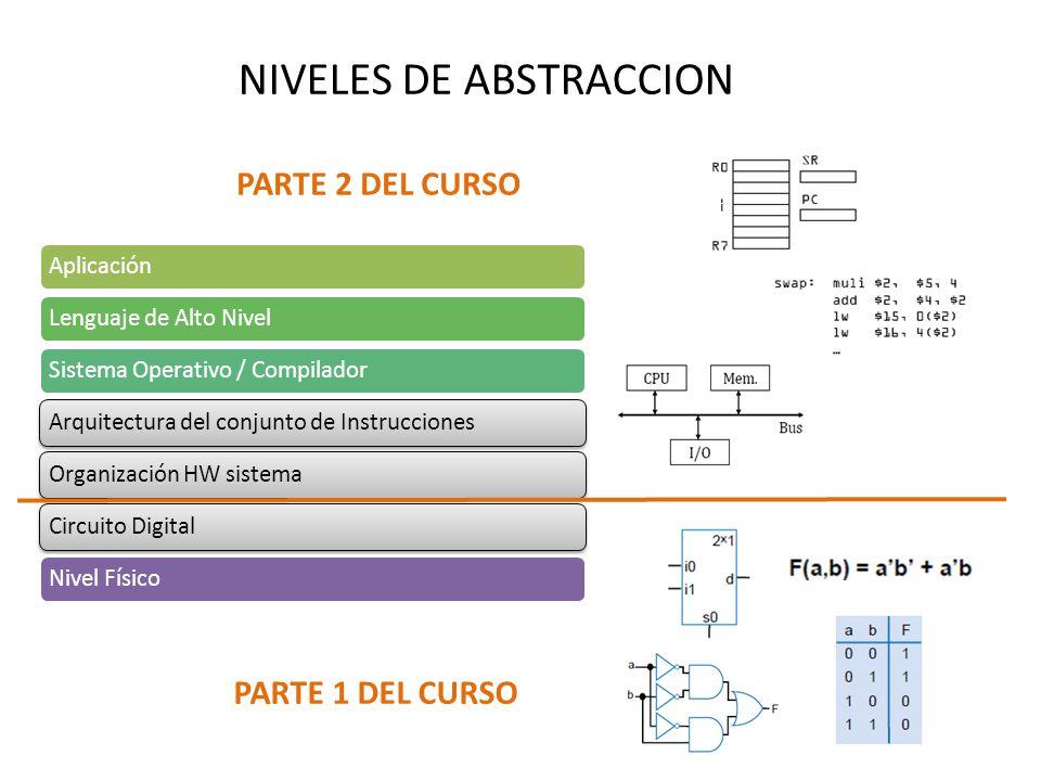 NIVELES DE ABSTRACCION AplicaciónLenguaje de Alto NivelSistema Operativo / CompiladorArquitectura del conjunto de InstruccionesOrganización HW sistema