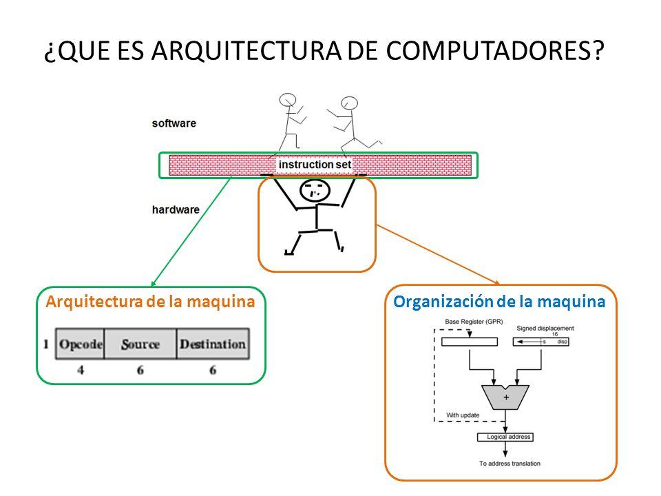 ¿QUE ES ARQUITECTURA DE COMPUTADORES? Arquitectura de la maquinaOrganización de la maquina