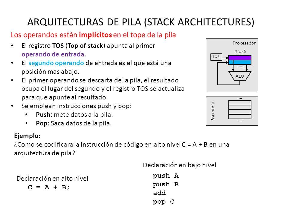 ARQUITECTURAS DE PILA (STACK ARCHITECTURES) Los operandos están implícitos en el tope de la pila ALU TOS Memoria Procesador Stack El registro TOS (Top