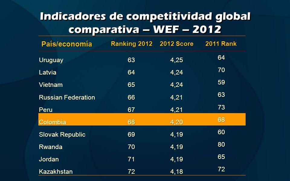 Indicadores de competitividad global comparativa* – WEF – 2013 País/economía Ranking 2013 2013 Score 2012 Rank Filipinas654,2375 Irán664,2262 Russian Federation 674,2066 Sri Lanka 684,1952 Colombia694,1868 Marruecos704,1573 Rep.