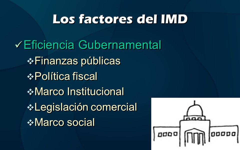 Los factores del IMD Eficiencia Gubernamental Finanzas públicas Política fiscal Marco Institucional Legislación comercial Marco social Eficiencia Gube