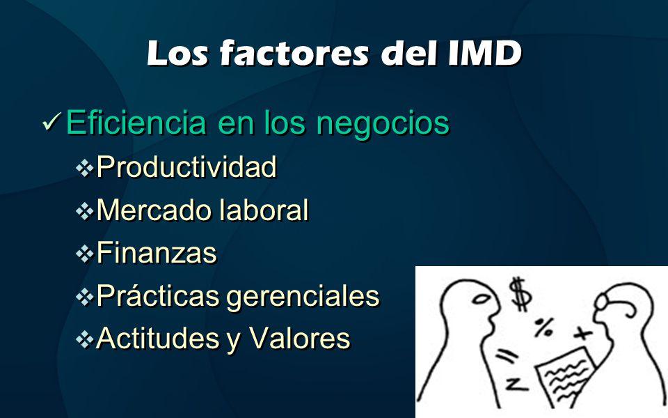Los factores del IMD Eficiencia en los negocios Productividad Mercado laboral Finanzas Prácticas gerenciales Actitudes y Valores Eficiencia en los neg