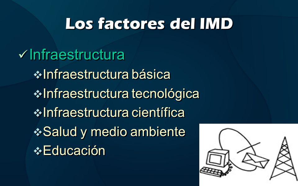 Los factores del IMD Infraestructura Infraestructura básica Infraestructura tecnológica Infraestructura científica Salud y medio ambiente Educación In