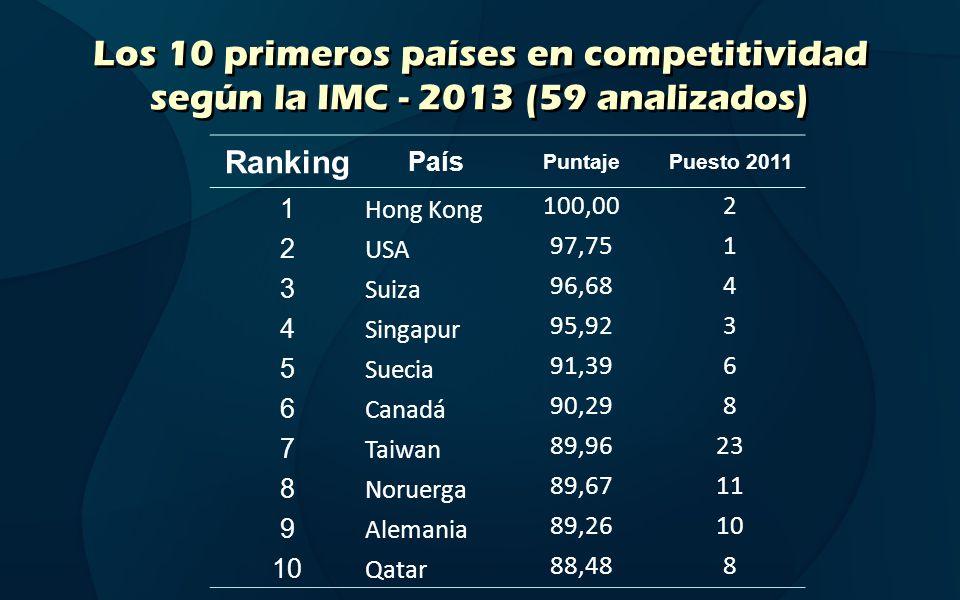 Los 10 primeros países en competitividad según la IMC - 2013 (59 analizados) Ranking País PuntajePuesto 2011 1 Hong Kong 100,002 2 USA 97,751 3 Suiza
