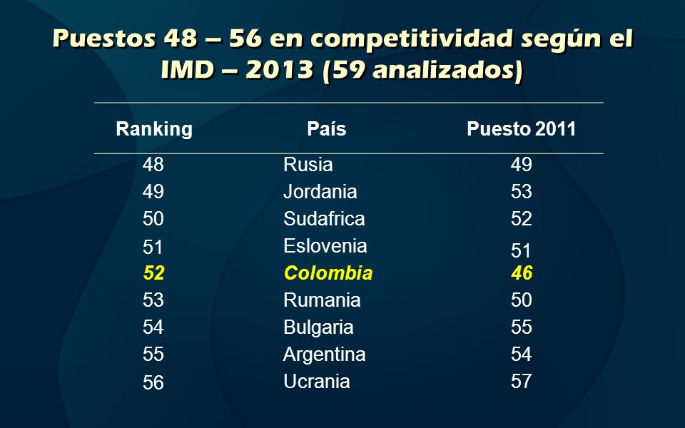 Colombia 2012 - Comportamiento general https://www.worldcompetitiveness.com/OnLine/App/Index.htm