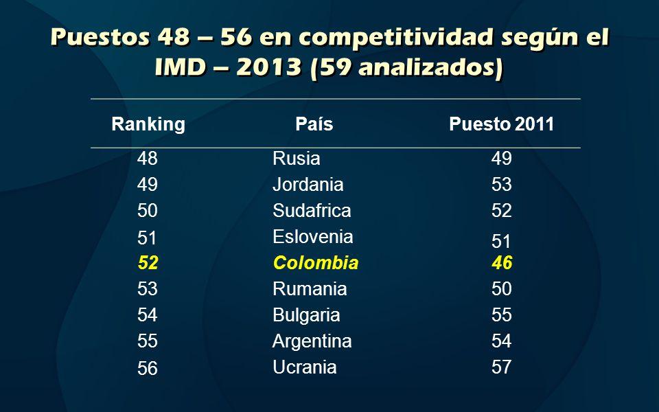 Puestos 48 – 56 en competitividad según el IMD – 2013 (59 analizados) RankingPaísPuesto 2011 48Rusia49 Jordania53 50Sudafrica52 51Eslovenia 51 52Colom