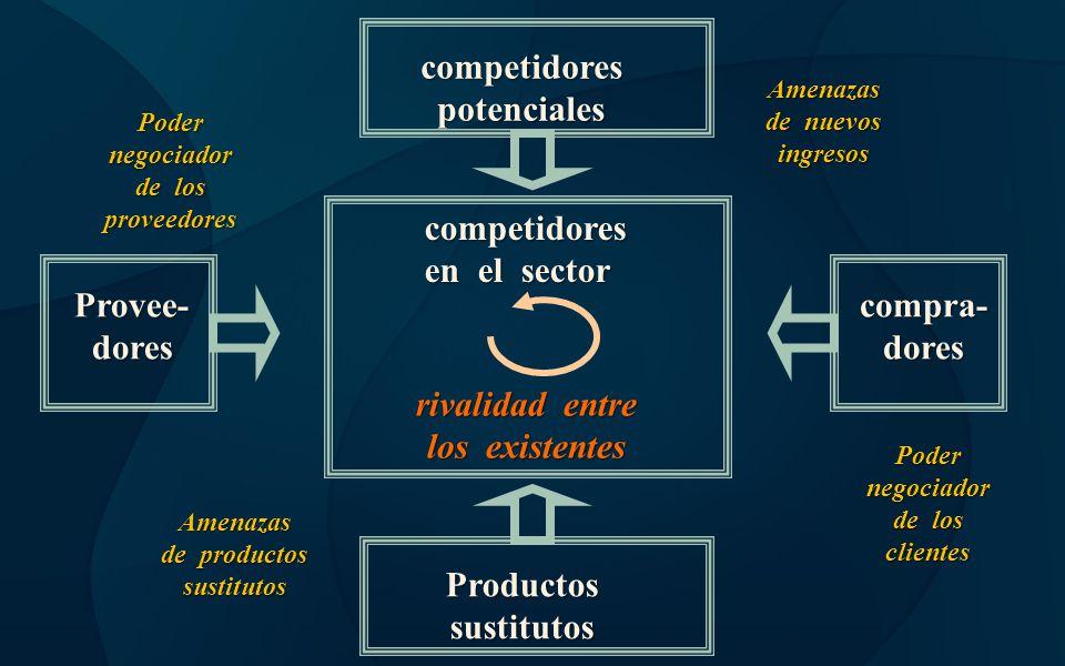 competidorespotenciales Productossustitutos competidores en el sector rivalidad entre los existentes Provee-dorescompra-dores Amenazas de nuevos ingre
