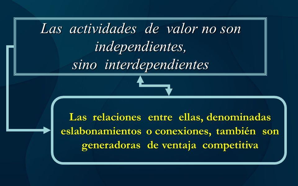 Las actividades de valor no son independientes, sino interdependientes Las relaciones entre ellas, denominadas eslabonamientos o conexiones, también s