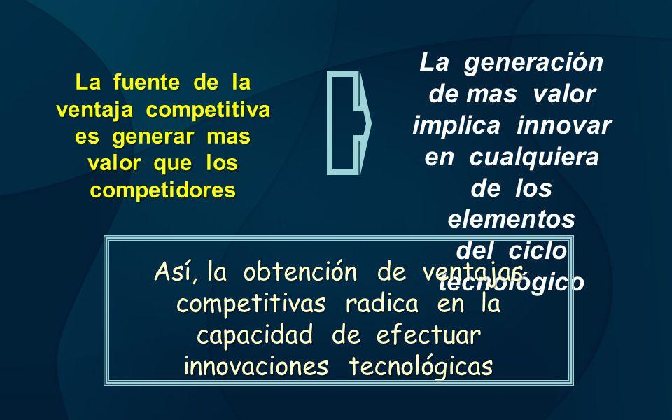 La fuente de la ventaja competitiva es generar mas valor que los competidores La generación de mas valor implica innovar en cualquiera de los elemento
