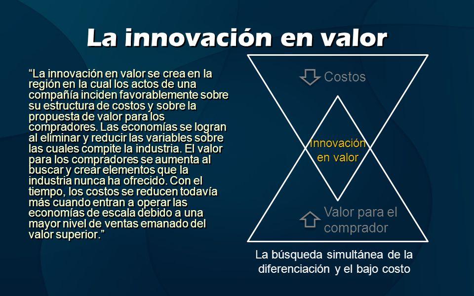 La innovación en valor La innovación en valor se crea en la región en la cual los actos de una compañía inciden favorablemente sobre su estructura de