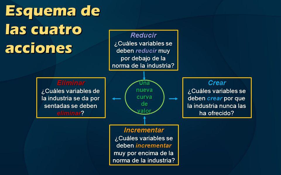 Matriz eliminar-incrementar-reducir-crear - 4 beneficios para las compañías 1.