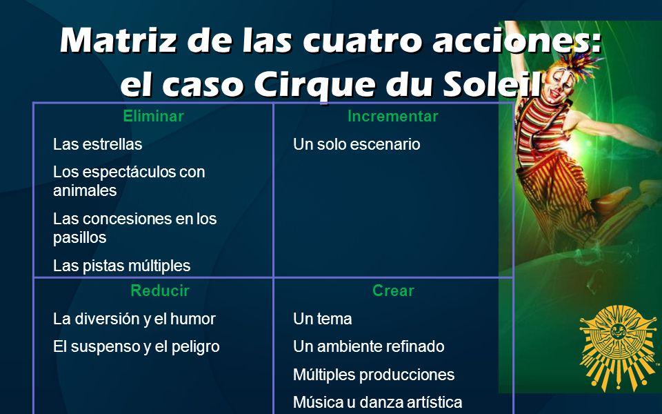 Matriz de las cuatro acciones: el caso Cirque du Soleil Eliminar Las estrellas Los espectáculos con animales Las concesiones en los pasillos Las pista