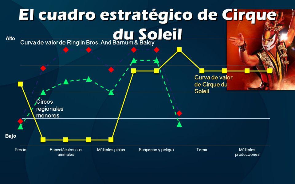 El cuadro estratégico de Cirque du Soleil Alto Bajo Curva de valor de Ringlin Bros. And Barnum & Baley Circos regionales menores Curva de valor de Cir