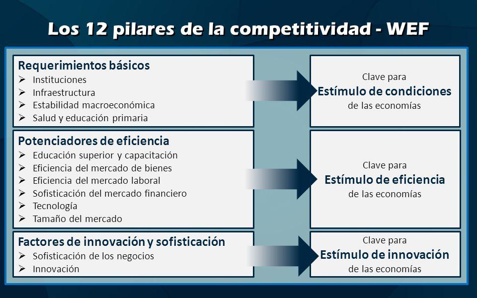 Indicadores de competitividad global comparativa – WEF – 2012 País/economíaPuntaje Ranking 2010-2011 Switzerland5,71 Singapore5,63 Sweden5,62 Finland5,57 United States 5,44 Germany5,45 Netherlands5,48 Denmark5,49 Japan5,46 Reino Unido 5,412