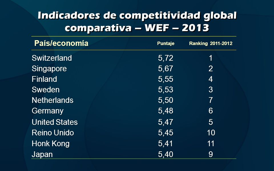 Indicadores de competitividad global comparativa – WEF – 2013 País/economíaPuntaje Ranking 2011-2012 Switzerland5,721 Singapore5,672 Finland5,554 Sweden5,533 Netherlands5,507 Germany5,486 United States 5,475 Reino Unido 5,4510 Honk Kong 5,4111 Japan5,409