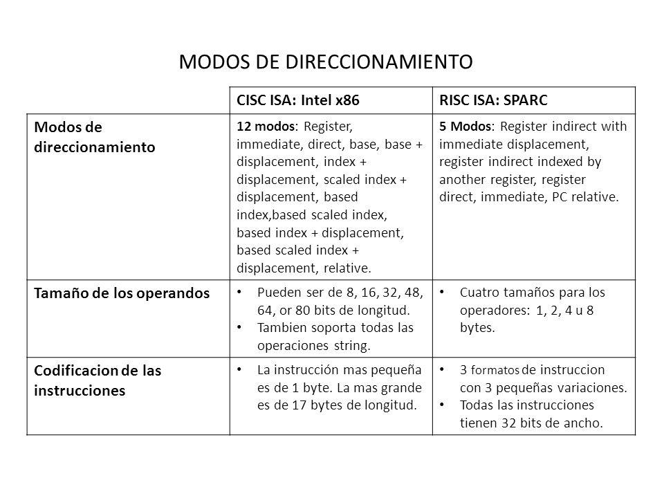 MODOS DE DIRECCIONAMIENTO CISC ISA: Intel x86RISC ISA: SPARC Modos de direccionamiento 12 modos: Register, immediate, direct, base, base + displacement, index + displacement, scaled index + displacement, based index,based scaled index, based index + displacement, based scaled index + displacement, relative.