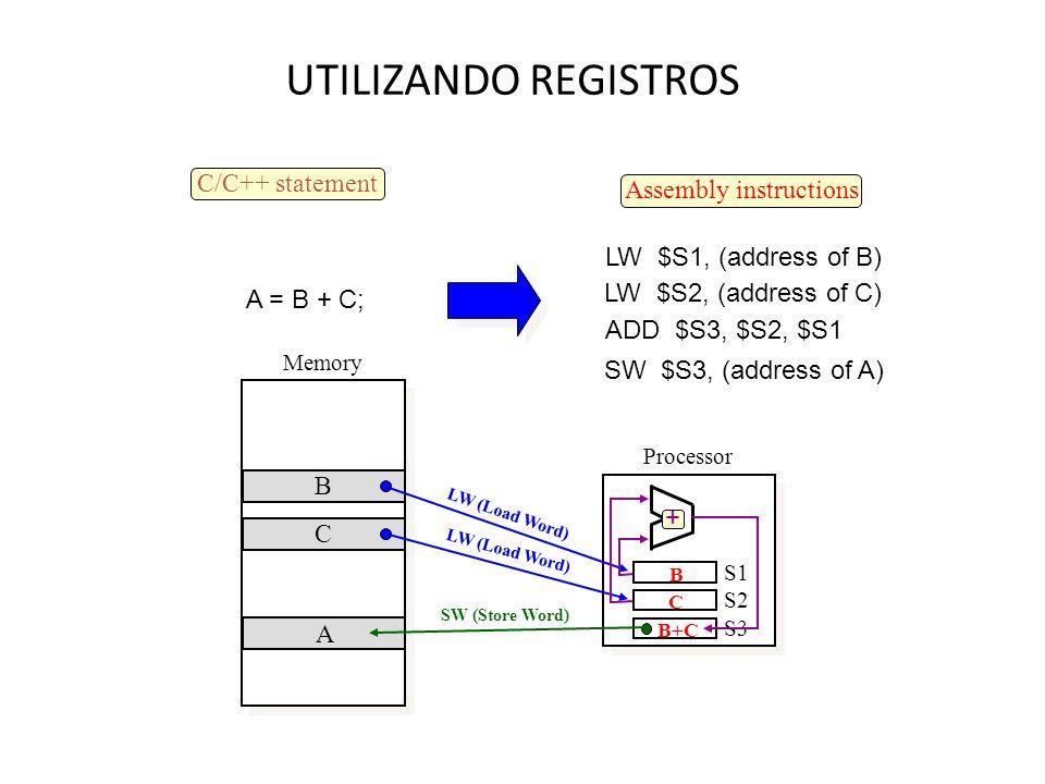 UTILIZANDO REGISTROS Processor Memory C/C++ statement A = B + C; LW $S1, (address of B) LW $S2, (address of C) ADD $S3, $S2, $S1 SW $S3, (address of A) Assembly instructions S1 S2 S3 B C B C A LW (Load Word) SW (Store Word) B+C +