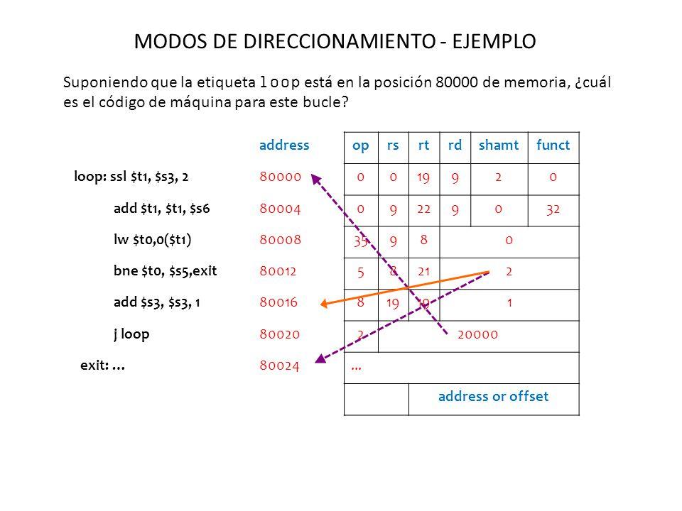 MODOS DE DIRECCIONAMIENTO - EJEMPLO Suponiendo que la etiqueta loop está en la posición 80000 de memoria, ¿cuál es el código de máquina para este bucle.