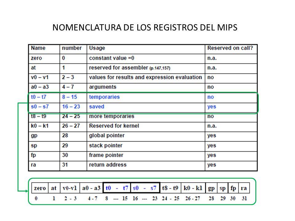 INSTRUCCIONES PARA SOPORTAR LLAMADAS A PROCEDIMIENTOS Y SUBRUTINAS Convención del ensamblador MIPS para el uso de registros durante la llamada a procedimientos: $a0-$a3: Registros de Argumentos.