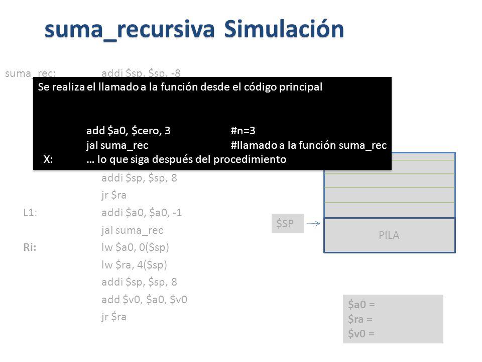suma_rec:addi $sp, $sp, -8 sw $ra, 4($sp) sw $a0, 0($sp) slti $t0, $a0, 1 beq $t0, $zero, L1 addi $v0, $zero, 0 addi $sp, $sp, 8 jr $ra L1: addi $a0, $a0, -1 jal suma_rec Ri: lw $a0, 0($sp) lw $ra, 4($sp) addi $sp, $sp, 8 add $v0, $a0, $v0 jr $ra suma_recursiva Simulación PILA $SP $a0 = $ra = $v0 = Se realiza el llamado a la función desde el código principal add $a0, $cero, 3 #n=3 jal suma_rec #llamado a la función suma_rec X: … lo que siga después del procedimiento Se realiza el llamado a la función desde el código principal add $a0, $cero, 3 #n=3 jal suma_rec #llamado a la función suma_rec X: … lo que siga después del procedimiento