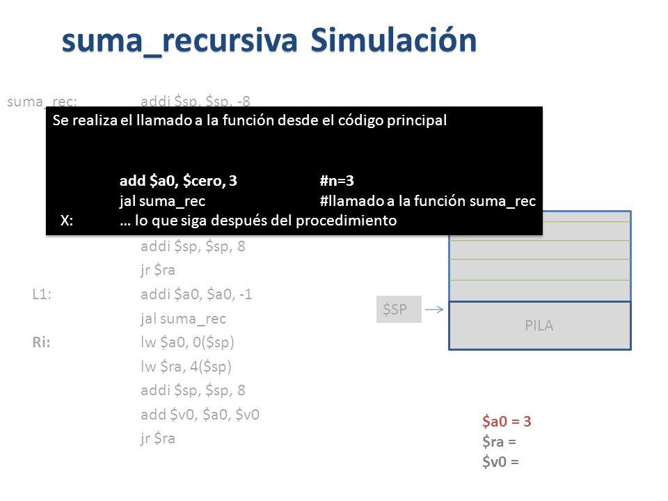 suma_rec:addi $sp, $sp, -8 sw $ra, 4($sp) sw $a0, 0($sp) slti $t0, $a0, 1 beq $t0, $zero, L1 addi $v0, $zero, 0 addi $sp, $sp, 8 jr $ra L1: addi $a0, $a0, -1 jal suma_rec Ri: lw $a0, 0($sp) lw $ra, 4($sp) addi $sp, $sp, 8 add $v0, $a0, $v0 jr $ra suma_recursiva Simulación PILA $SP $a0 = 3 $ra = $v0 = Se realiza el llamado a la función desde el código principal add $a0, $cero, 3 #n=3 jal suma_rec #llamado a la función suma_rec X: … lo que siga después del procedimiento Se realiza el llamado a la función desde el código principal add $a0, $cero, 3 #n=3 jal suma_rec #llamado a la función suma_rec X: … lo que siga después del procedimiento