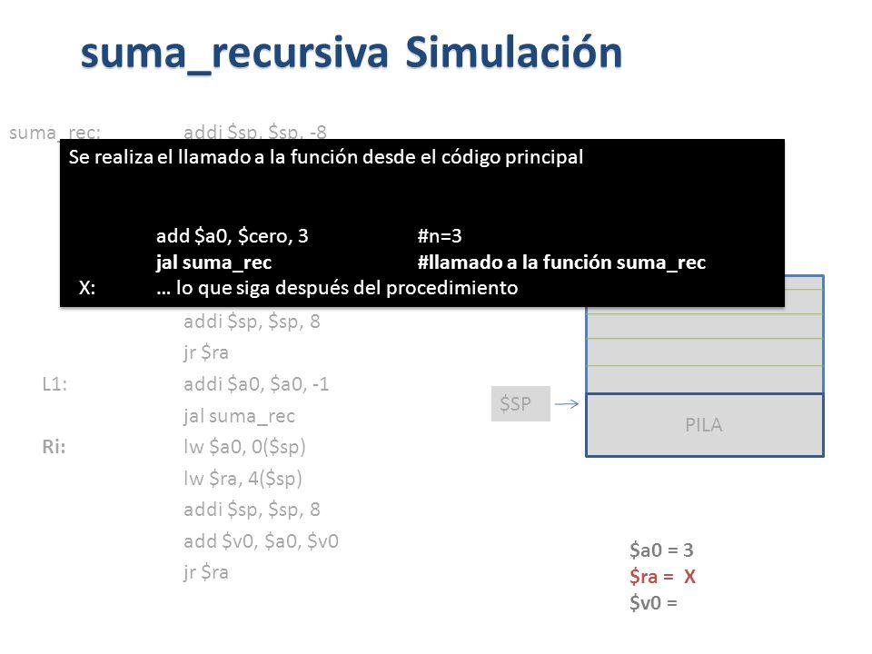 suma_rec:addi $sp, $sp, -8 sw $ra, 4($sp) sw $a0, 0($sp) slti $t0, $a0, 1 beq $t0, $zero, L1 addi $v0, $zero, 0 addi $sp, $sp, 8 jr $ra L1: addi $a0, $a0, -1 jal suma_rec Ri: lw $a0, 0($sp) lw $ra, 4($sp) addi $sp, $sp, 8 add $v0, $a0, $v0 jr $ra suma_recursiva Simulación PILA $SP $a0 = 3 $ra = X $v0 = Se realiza el llamado a la función desde el código principal add $a0, $cero, 3 #n=3 jal suma_rec #llamado a la función suma_rec X: … lo que siga después del procedimiento Se realiza el llamado a la función desde el código principal add $a0, $cero, 3 #n=3 jal suma_rec #llamado a la función suma_rec X: … lo que siga después del procedimiento