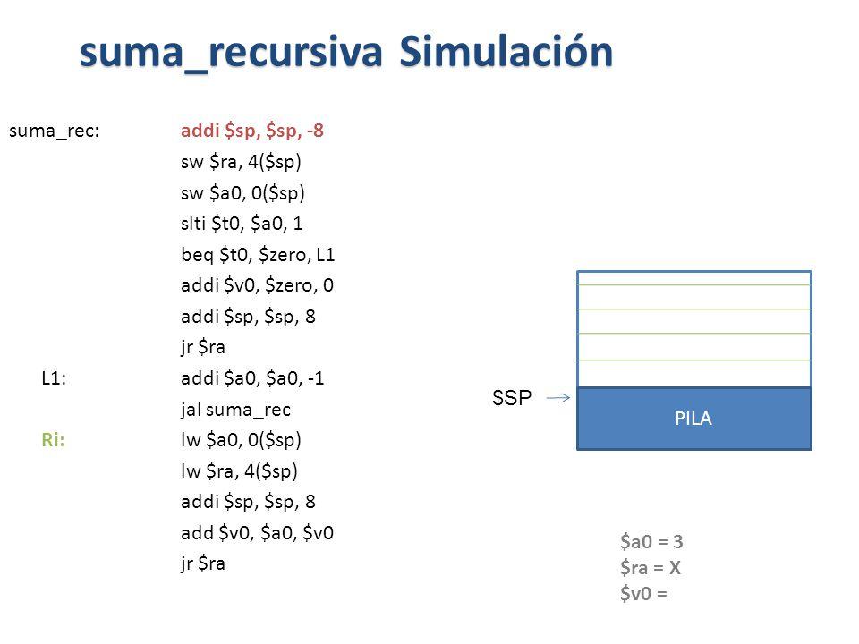 suma_rec:addi $sp, $sp, -8 sw $ra, 4($sp) sw $a0, 0($sp) slti $t0, $a0, 1 beq $t0, $zero, L1 addi $v0, $zero, 0 addi $sp, $sp, 8 jr $ra L1: addi $a0, $a0, -1 jal suma_rec Ri: lw $a0, 0($sp) lw $ra, 4($sp) addi $sp, $sp, 8 add $v0, $a0, $v0 jr $ra suma_recursiva Simulación PILA $SP $a0 = 3 $ra = X $v0 =
