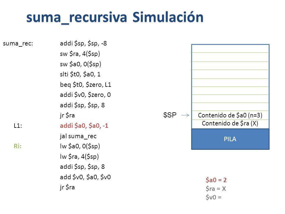 suma_rec:addi $sp, $sp, -8 sw $ra, 4($sp) sw $a0, 0($sp) slti $t0, $a0, 1 beq $t0, $zero, L1 addi $v0, $zero, 0 addi $sp, $sp, 8 jr $ra L1: addi $a0, $a0, -1 jal suma_rec Ri: lw $a0, 0($sp) lw $ra, 4($sp) addi $sp, $sp, 8 add $v0, $a0, $v0 jr $ra suma_recursiva Simulación Contenido de $a0 (n=3) Contenido de $ra (X) PILA $SP $a0 = 2 $ra = X $v0 =