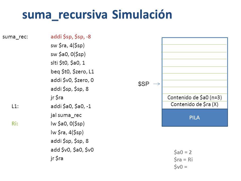 suma_rec:addi $sp, $sp, -8 sw $ra, 4($sp) sw $a0, 0($sp) slti $t0, $a0, 1 beq $t0, $zero, L1 addi $v0, $zero, 0 addi $sp, $sp, 8 jr $ra L1: addi $a0, $a0, -1 jal suma_rec Ri: lw $a0, 0($sp) lw $ra, 4($sp) addi $sp, $sp, 8 add $v0, $a0, $v0 jr $ra suma_recursiva Simulación $a0 = 2 $ra = Ri $v0 = Contenido de $a0 (n=3) Contenido de $ra (X) PILA $SP