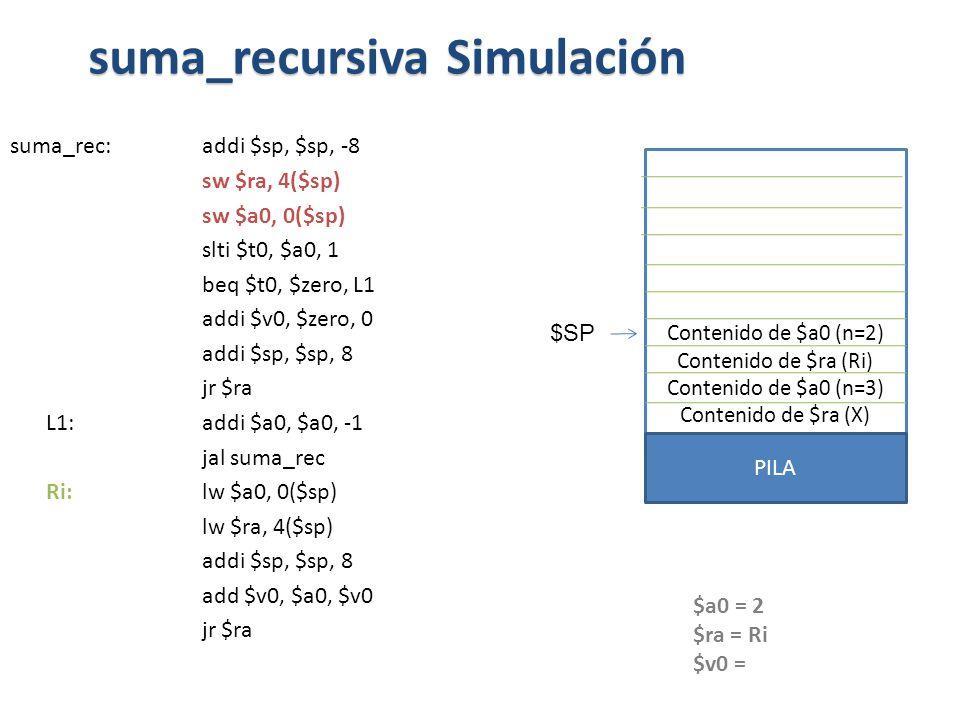 suma_rec:addi $sp, $sp, -8 sw $ra, 4($sp) sw $a0, 0($sp) slti $t0, $a0, 1 beq $t0, $zero, L1 addi $v0, $zero, 0 addi $sp, $sp, 8 jr $ra L1: addi $a0, $a0, -1 jal suma_rec Ri: lw $a0, 0($sp) lw $ra, 4($sp) addi $sp, $sp, 8 add $v0, $a0, $v0 jr $ra suma_recursiva Simulación Contenido de $a0 (n=2) Contenido de $ra (Ri) Contenido de $a0 (n=3) Contenido de $ra (X) PILA $SP $a0 = 2 $ra = Ri $v0 =