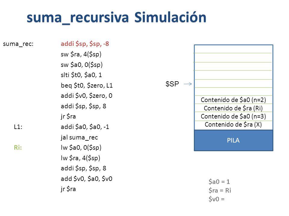 suma_rec:addi $sp, $sp, -8 sw $ra, 4($sp) sw $a0, 0($sp) slti $t0, $a0, 1 beq $t0, $zero, L1 addi $v0, $zero, 0 addi $sp, $sp, 8 jr $ra L1: addi $a0, $a0, -1 jal suma_rec Ri: lw $a0, 0($sp) lw $ra, 4($sp) addi $sp, $sp, 8 add $v0, $a0, $v0 jr $ra suma_recursiva Simulación $a0 = 1 $ra = Ri $v0 = Contenido de $a0 (n=2) Contenido de $ra (Ri) Contenido de $a0 (n=3) Contenido de $ra (X) PILA $SP