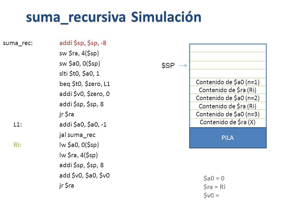 suma_rec:addi $sp, $sp, -8 sw $ra, 4($sp) sw $a0, 0($sp) slti $t0, $a0, 1 beq $t0, $zero, L1 addi $v0, $zero, 0 addi $sp, $sp, 8 jr $ra L1: addi $a0, $a0, -1 jal suma_rec Ri: lw $a0, 0($sp) lw $ra, 4($sp) addi $sp, $sp, 8 add $v0, $a0, $v0 jr $ra suma_recursiva Simulación $a0 = 0 $ra = Ri $v0 = Contenido de $a0 (n=1) Contenido de $ra (Ri) Contenido de $a0 (n=2) Contenido de $ra (Ri) Contenido de $a0 (n=3) Contenido de $ra (X) PILA $SP