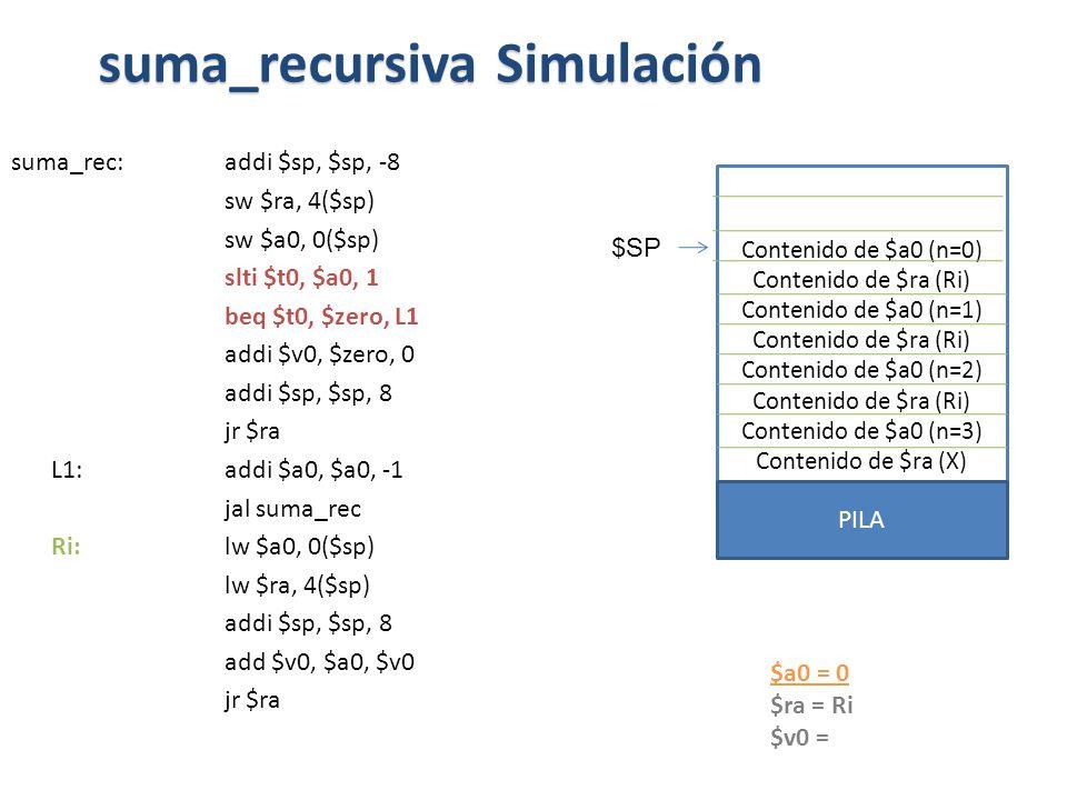 suma_rec:addi $sp, $sp, -8 sw $ra, 4($sp) sw $a0, 0($sp) slti $t0, $a0, 1 beq $t0, $zero, L1 addi $v0, $zero, 0 addi $sp, $sp, 8 jr $ra L1: addi $a0, $a0, -1 jal suma_rec Ri: lw $a0, 0($sp) lw $ra, 4($sp) addi $sp, $sp, 8 add $v0, $a0, $v0 jr $ra suma_recursiva Simulación $a0 = 0 $ra = Ri $v0 = Contenido de $a0 (n=0) Contenido de $ra (Ri) Contenido de $a0 (n=1) Contenido de $ra (Ri) Contenido de $a0 (n=2) Contenido de $ra (Ri) Contenido de $a0 (n=3) Contenido de $ra (X) PILA $SP
