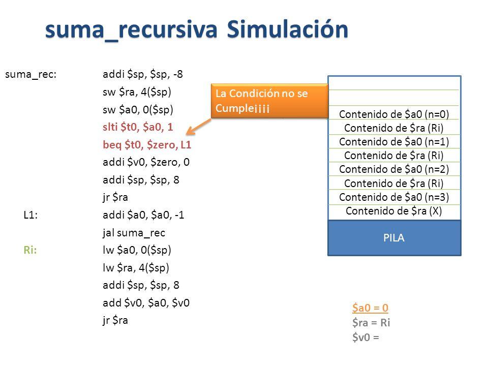 suma_rec:addi $sp, $sp, -8 sw $ra, 4($sp) sw $a0, 0($sp) slti $t0, $a0, 1 beq $t0, $zero, L1 addi $v0, $zero, 0 addi $sp, $sp, 8 jr $ra L1: addi $a0, $a0, -1 jal suma_rec Ri: lw $a0, 0($sp) lw $ra, 4($sp) addi $sp, $sp, 8 add $v0, $a0, $v0 jr $ra suma_recursiva Simulación $a0 = 0 $ra = Ri $v0 = Contenido de $a0 (n=0) Contenido de $ra (Ri) Contenido de $a0 (n=1) Contenido de $ra (Ri) Contenido de $a0 (n=2) Contenido de $ra (Ri) Contenido de $a0 (n=3) Contenido de $ra (X) PILA $SP La Condición no se Cumple¡¡¡¡