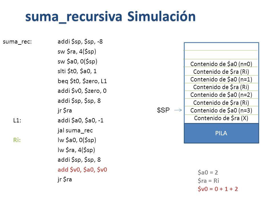 suma_rec:addi $sp, $sp, -8 sw $ra, 4($sp) sw $a0, 0($sp) slti $t0, $a0, 1 beq $t0, $zero, L1 addi $v0, $zero, 0 addi $sp, $sp, 8 jr $ra L1: addi $a0, $a0, -1 jal suma_rec Ri: lw $a0, 0($sp) lw $ra, 4($sp) addi $sp, $sp, 8 add $v0, $a0, $v0 jr $ra suma_recursiva Simulación $a0 = 2 $ra = Ri $v0 = 0 + 1 + 2 Contenido de $a0 (n=0) Contenido de $ra (Ri) Contenido de $a0 (n=1) Contenido de $ra (Ri) Contenido de $a0 (n=2) Contenido de $ra (Ri) Contenido de $a0 (n=3) Contenido de $ra (X) PILA $SP