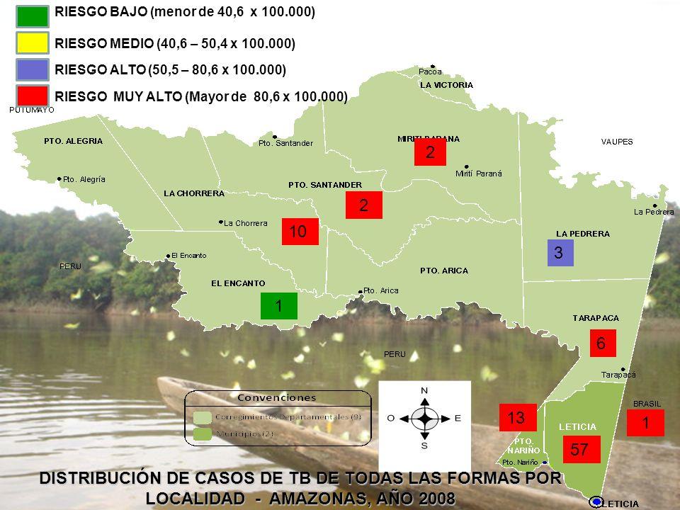 PROYECTO CONTROL DE LA TUBERCULOSIS 57 13 1 10 3 6 2 DISTRIBUCIÓN DE CASOS DE TB DE TODAS LAS FORMAS POR LOCALIDAD - AMAZONAS, AÑO 2008 2 1 RIESGO ALTO (50,5 – 80,6 x 100.000) RIESGO MEDIO (40,6 – 50,4 x 100.000) RIESGO BAJO (menor de 40,6 x 100.000) RIESGO MUY ALTO (Mayor de 80,6 x 100.000)
