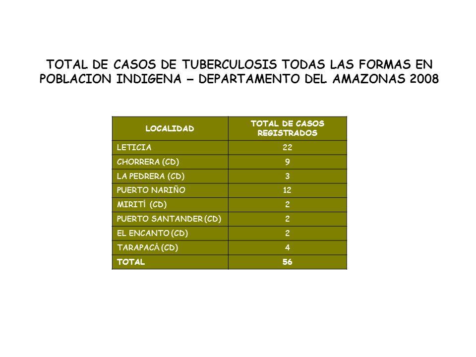 TOTAL DE CASOS DE TUBERCULOSIS TODAS LAS FORMAS EN POBLACION INDIGENA – DEPARTAMENTO DEL AMAZONAS 2008 LOCALIDAD TOTAL DE CASOS REGISTRADOS LETICIA22 CHORRERA (CD)9 LA PEDRERA (CD)3 PUERTO NARI Ñ O12 MIRIT Í (CD)2 PUERTO SANTANDER (CD)2 EL ENCANTO (CD)2 TARAPAC Á (CD)4 TOTAL56