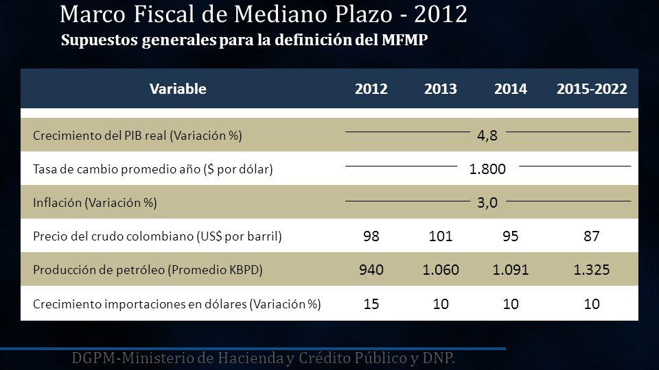 20102011201220132014 6.2 4.53.7 4.1 Promedio A.L.