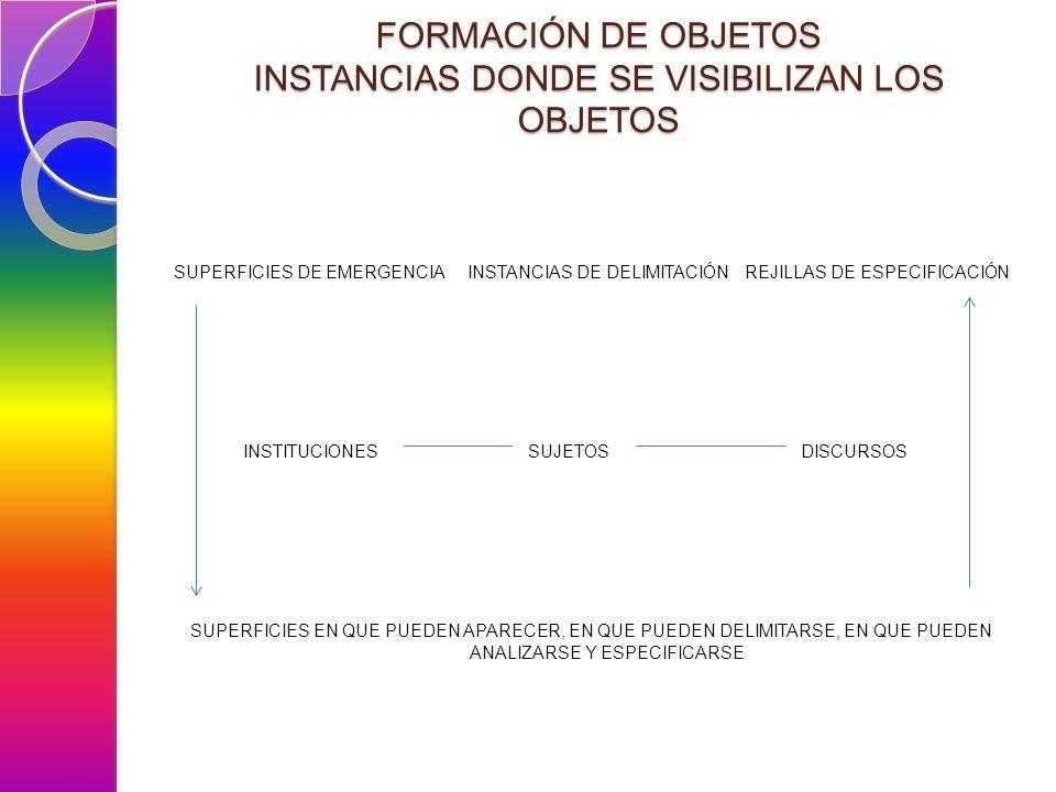 FORMACIÓN DE OBJETOS INSTANCIAS DONDE SE VISIBILIZAN LOS OBJETOS SUPERFICIES DE EMERGENCIA INSTANCIAS DE DELIMITACIÓN REJILLAS DE ESPECIFICACIÓN INSTITUCIONES SUJETOS DISCURSOS SUPERFICIES EN QUE PUEDEN APARECER, EN QUE PUEDEN DELIMITARSE, EN QUE PUEDEN ANALIZARSE Y ESPECIFICARSE