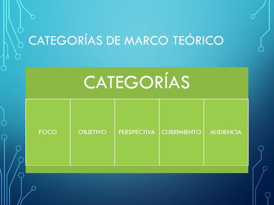 CATEGORÍAS DE MARCO TEÓRICO CATEGORÍAS FOCOOBJETIVOPERSPECTIVACUBRIMIENTOAUDIENCIA