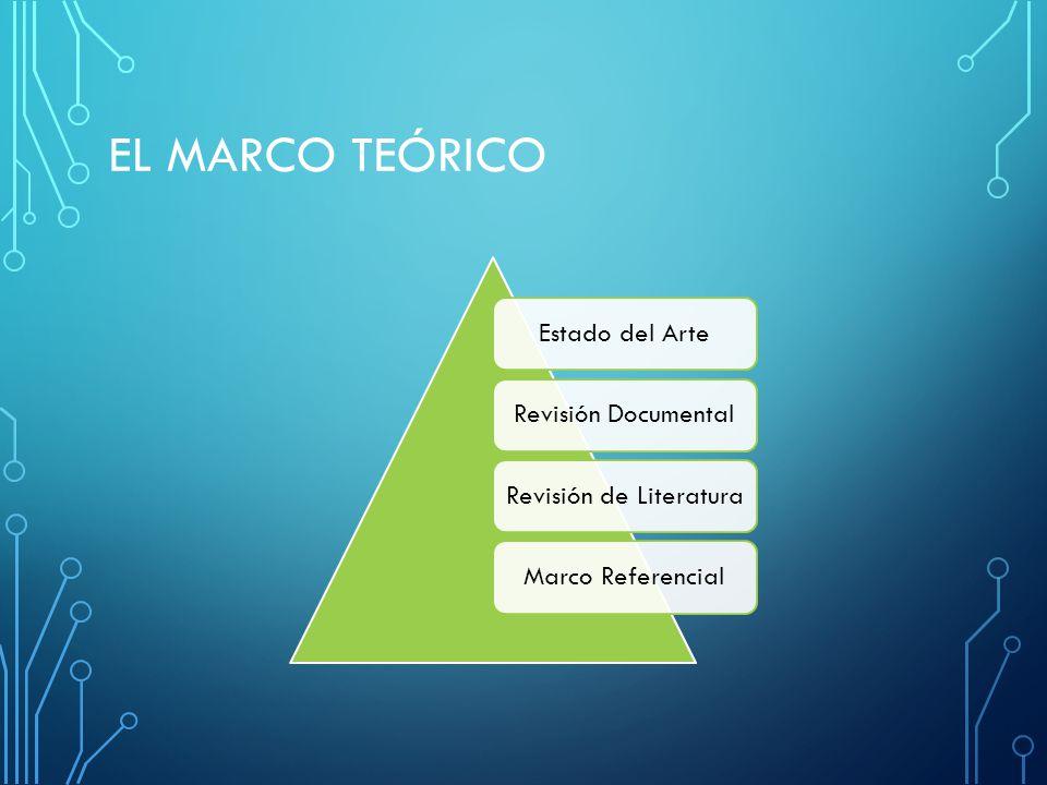 EL MARCO TEÓRICO Estado del ArteRevisión DocumentalRevisión de LiteraturaMarco Referencial