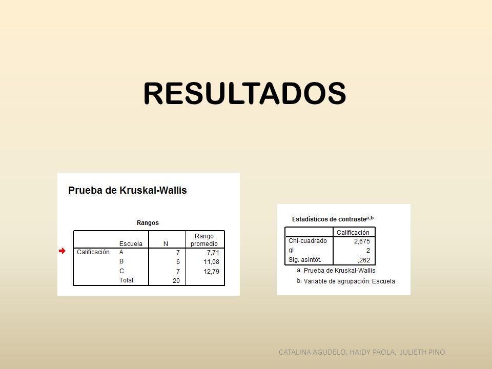 RESULTADOS CATALINA AGUDELO, HAIDY PAOLA, JULIETH PINO