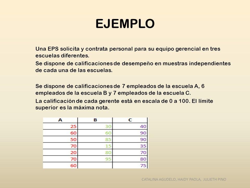 1.PLANTEAMIENTO DE HIPÓTESIS Ho: Las Escuelas son idénticas en términos de las evaluaciones de desempeño.