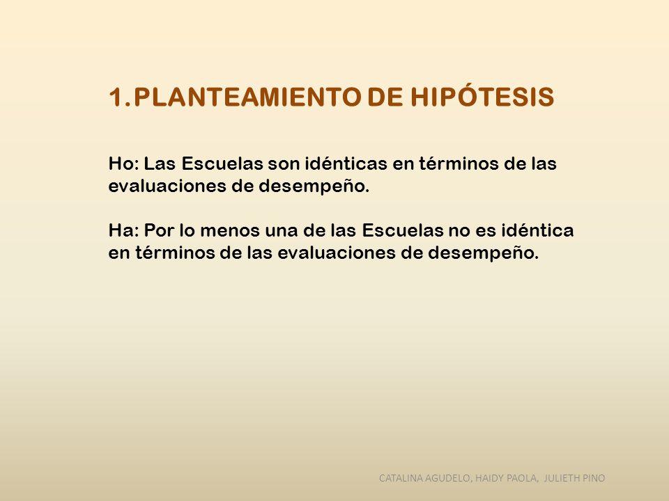1.PLANTEAMIENTO DE HIPÓTESIS Ho: Las Escuelas son idénticas en términos de las evaluaciones de desempeño. Ha: Por lo menos una de las Escuelas no es i