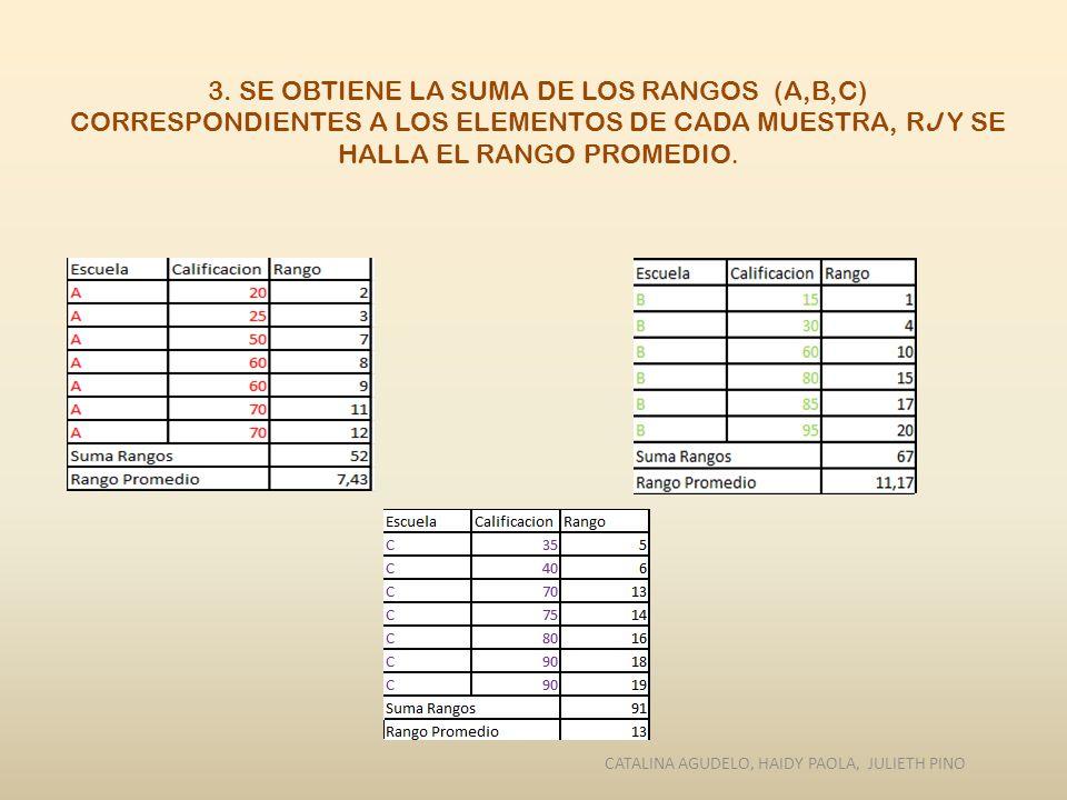 3. SE OBTIENE LA SUMA DE LOS RANGOS (A,B,C) CORRESPONDIENTES A LOS ELEMENTOS DE CADA MUESTRA, RJ Y SE HALLA EL RANGO PROMEDIO. CATALINA AGUDELO, HAIDY